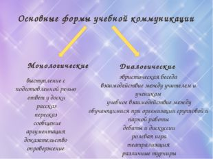 Основные формы учебной коммуникации Диалогические Монологические выступление