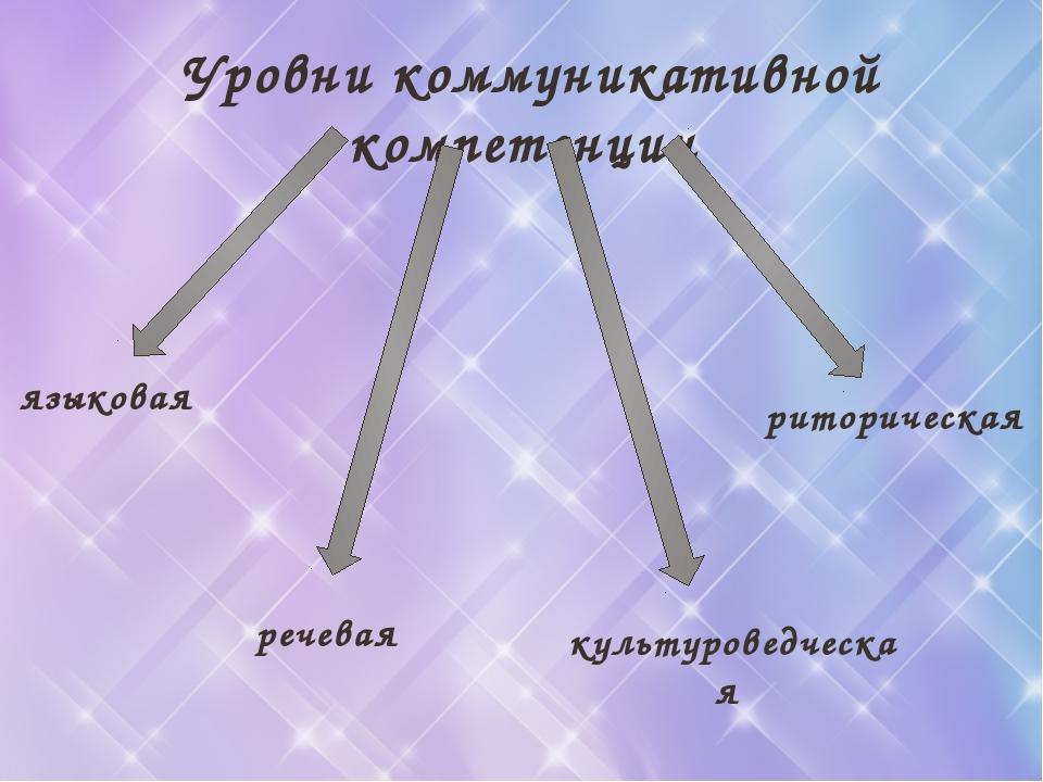 Уровни коммуникативной компетенции культуроведческая языковая риторическая ре...