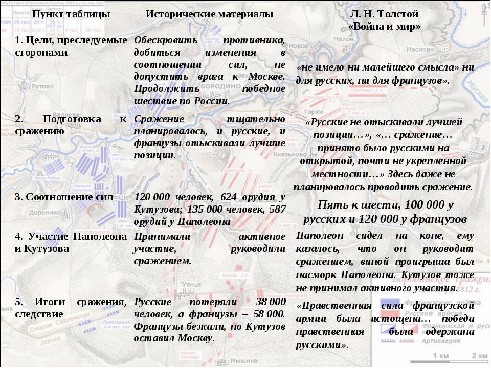 «не имело ни малейшего смысла» ни для русских, ни для французов». «Русские не...