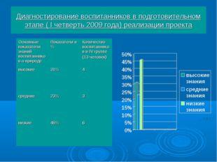 Диагностирование воспитанников в подготовительном этапе ( I четверть 2009 год