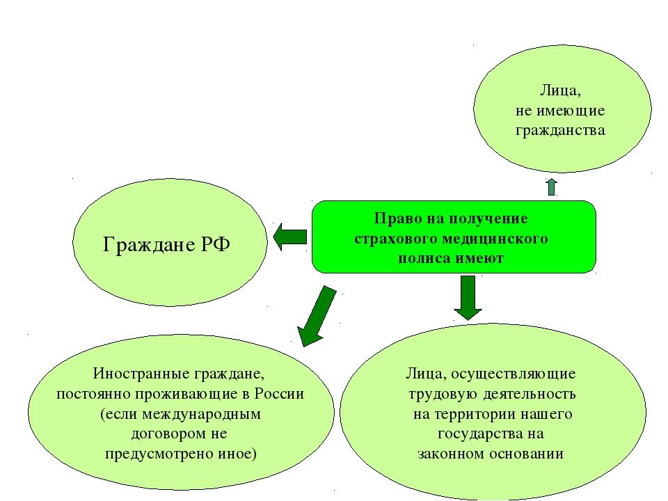 Право на получение страхового медицинского полиса имеют Граждане РФ Лица, осу...