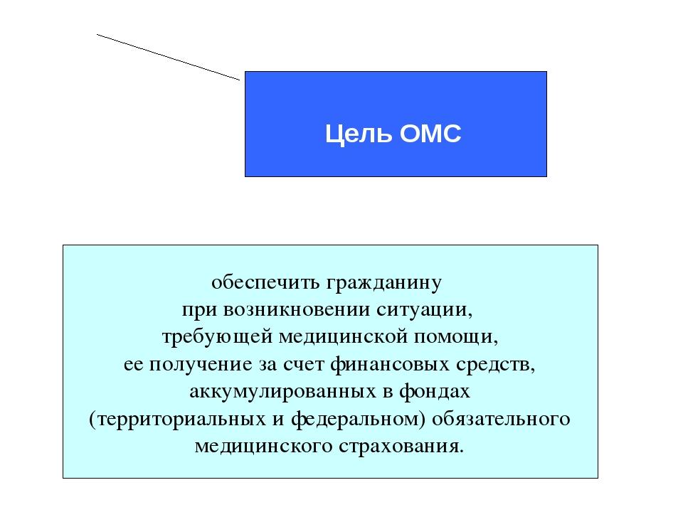 Цель ОМС обеспечить гражданину при возникновении ситуации, требующей медицин...