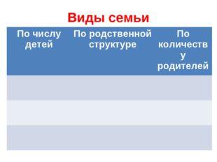 Виды семьи По числу детейПо родственной структуреПо количеству родителей
