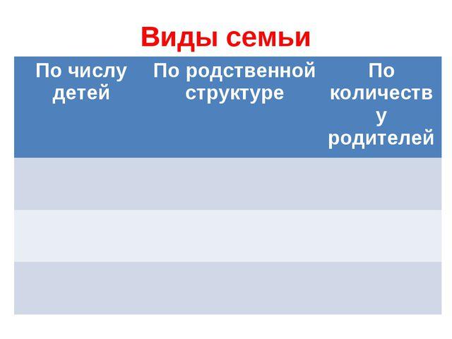 Виды семьи По числу детейПо родственной структуреПо количеству родителей...
