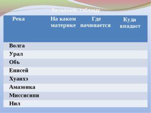РекаНа каком материкеГде начинаетсяКуда впадает Волга Урал Обь Ен