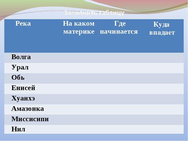 РекаНа каком материкеГде начинаетсяКуда впадает Волга Урал Обь Ен...