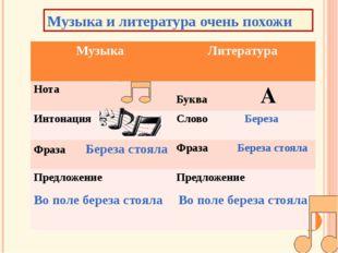 Музыка и литература очень похожи Музыка Литература Нота БукваА Интонация Сло