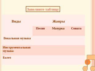 Заполните таблицу Виды Жанры Песня Мазурка Соната Вокальная музыка Инструмен