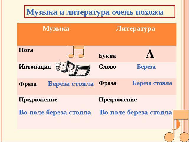 Музыка и литература очень похожи Музыка Литература Нота БукваА Интонация Сло...