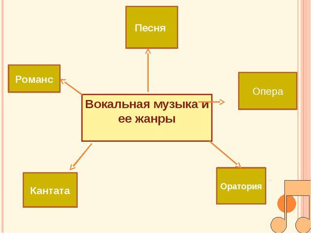 Вокальная музыка и ее жанры Песня Романс Кантата Оратория Опера