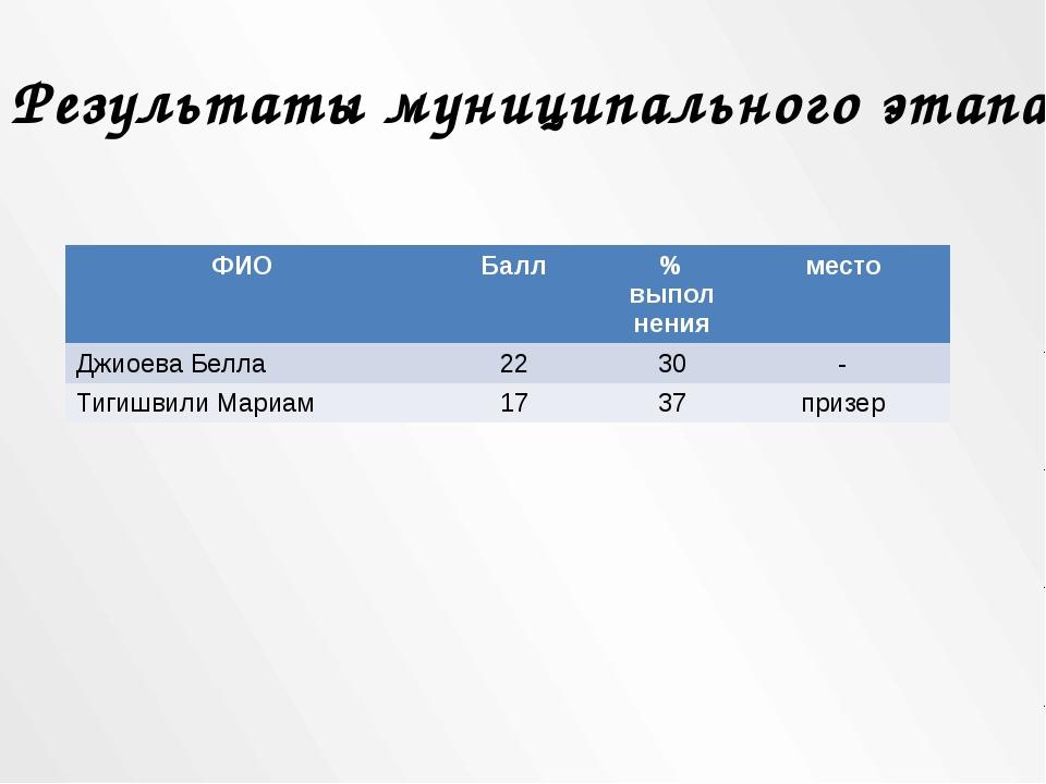 Результаты муниципального этапа ФИО Балл %выпол нения место Джиоева Белла 22...