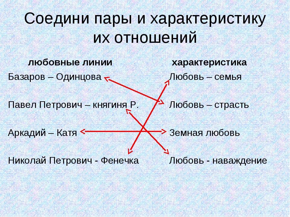 Соедини пары и характеристику их отношений любовные линии Базаров – Одинцова...