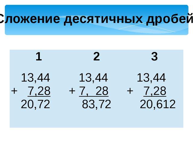 Сложение десятичных дробей. 1 2 3 13,44 +7,28 20,72 13,44 +7, 28 83,72 13,44...