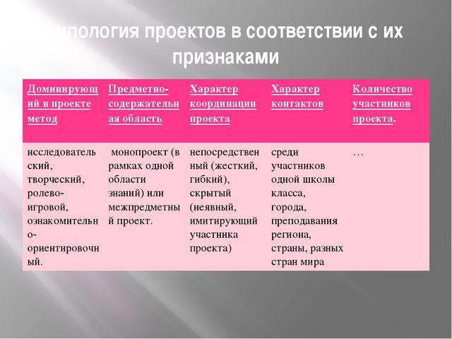 типология проектов в соответствии с их признаками Доминирующий в проекте мето...