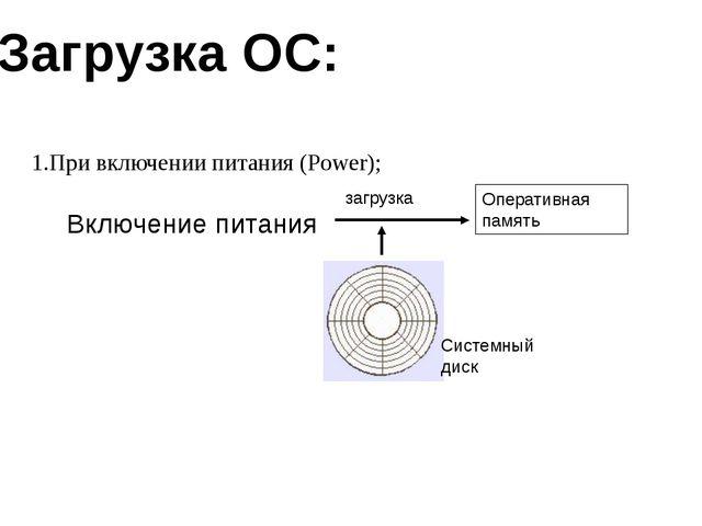 При включении питания (Power); Системный диск Включение питания загрузка Опер...