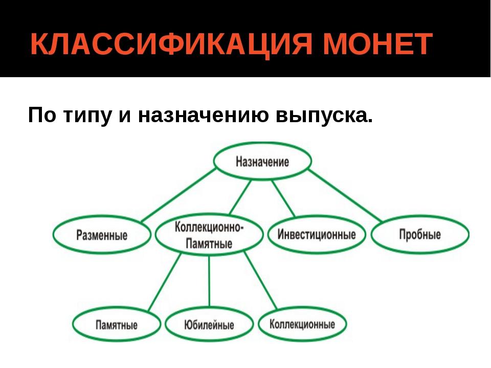 КЛАССИФИКАЦИЯ МОНЕТ По типу и назначению выпуска.