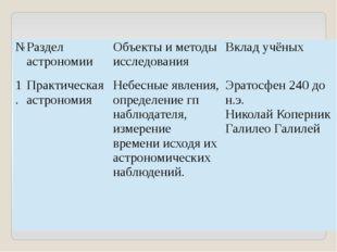 № Раздел астрономии Объекты и методы исследования Вклад учёных 1. Практическа
