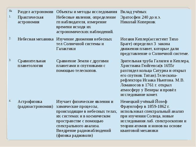 № Раздел астрономии Объекты и методы исследования Вклад учёных 1. Практическа...
