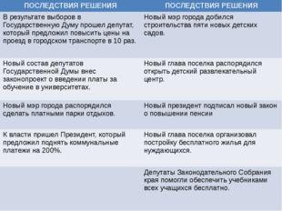 ПОСЛЕДСТВИЯ РЕШЕНИЯ ПОСЛЕДСТВИЯ РЕШЕНИЯ В результате выборов в Государственн