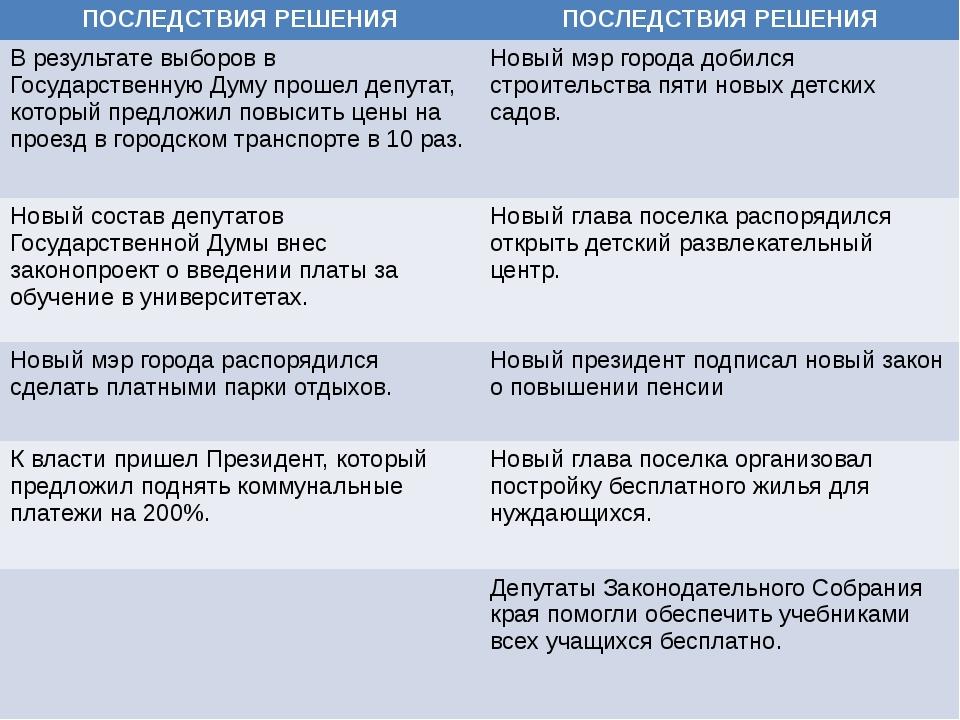 ПОСЛЕДСТВИЯ РЕШЕНИЯ ПОСЛЕДСТВИЯ РЕШЕНИЯ В результате выборов в Государственн...