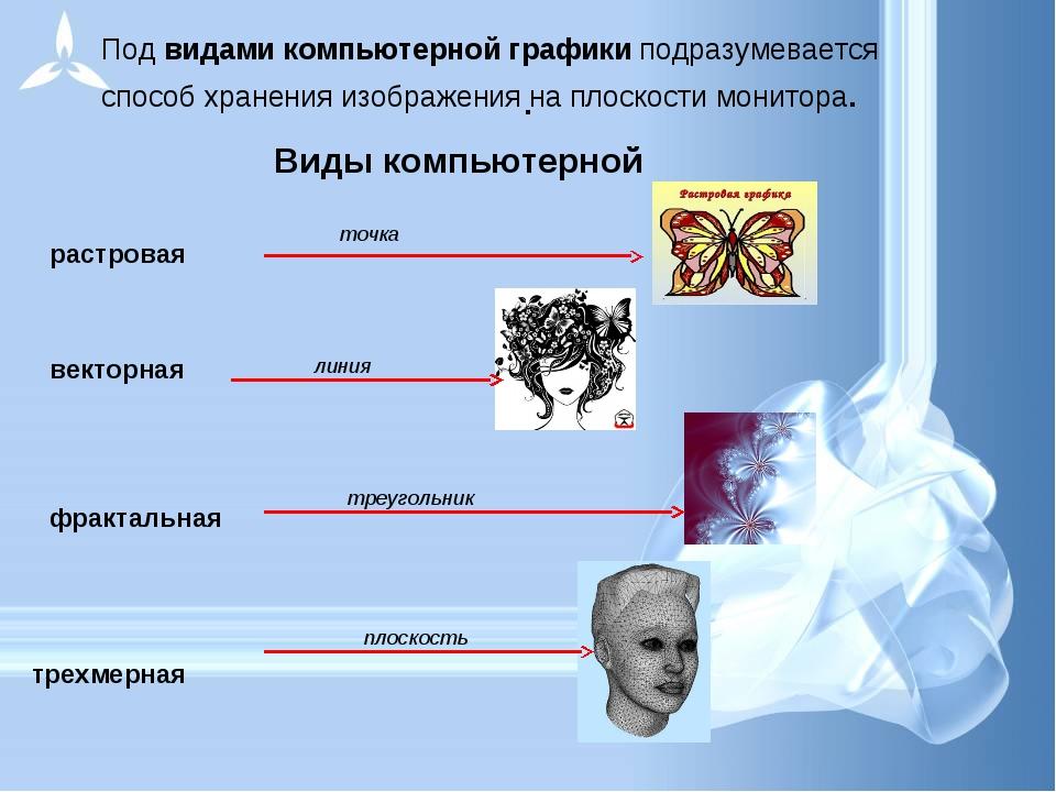 . Под видами компьютерной графики подразумевается способ хранения изображения...