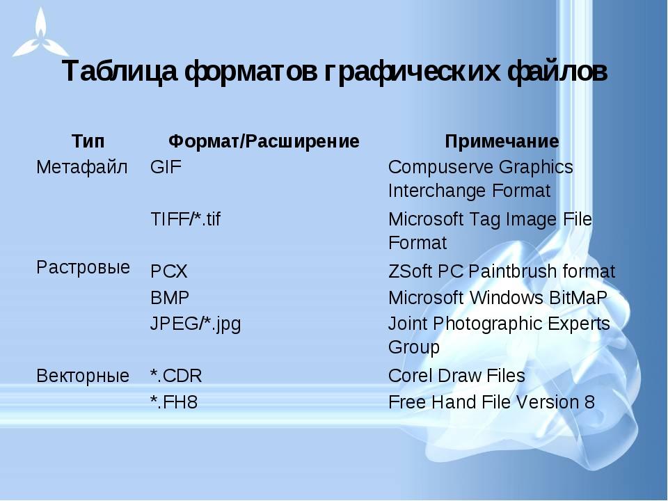 Таблица форматов графических файлов ТипФормат/РасширениеПримечание Метафа...