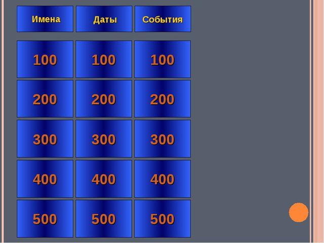 100 200 300 400 500 100 200 300 400 500 100 200 300 400 500 Имена Даты События