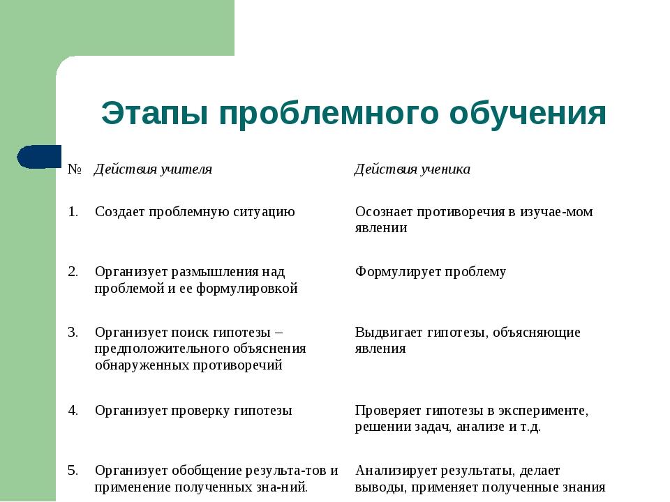 Этапы проблемного обучения № Действия учителя Действия ученика 1. Создает...