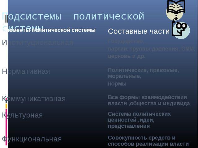 Подсистемы политической системы Элементы политической системыСоставные части...
