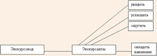 Схема экскурсионного процесса и цели экскурсии