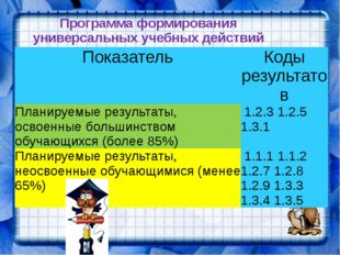 Программа формирования универсальных учебных действий Показатель Коды результ