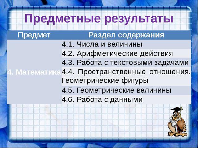 Предметные результаты Предмет Раздел содержания 4. Математика 4.1. Числа и ве...