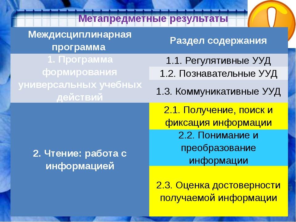 Метапредметные результаты Междисциплинарная программа Раздел содержания 1. Пр...