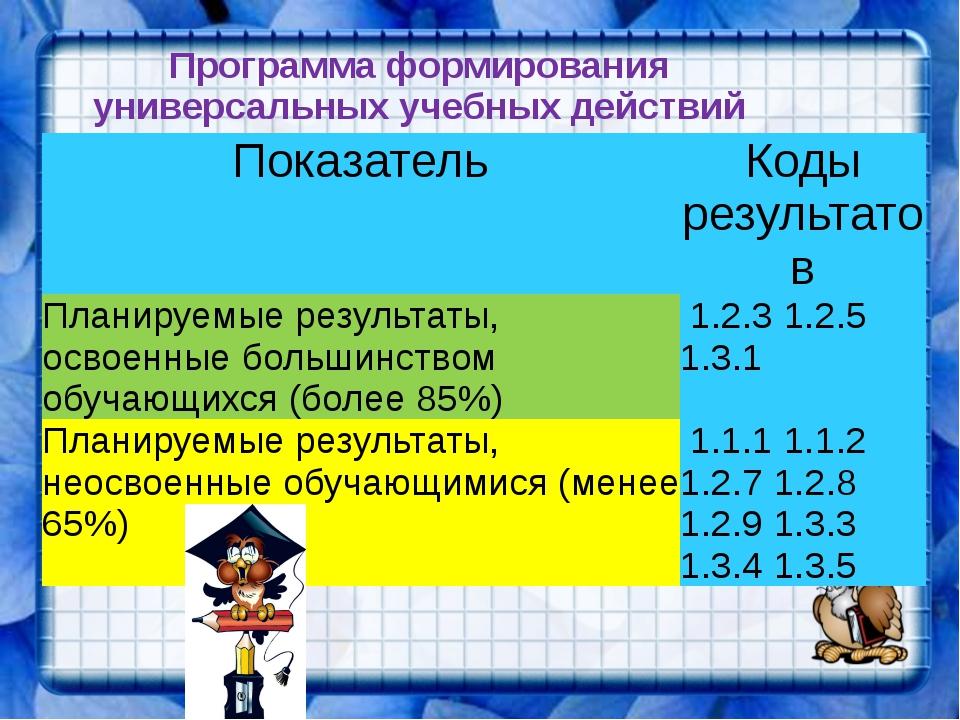 Программа формирования универсальных учебных действий Показатель Коды результ...