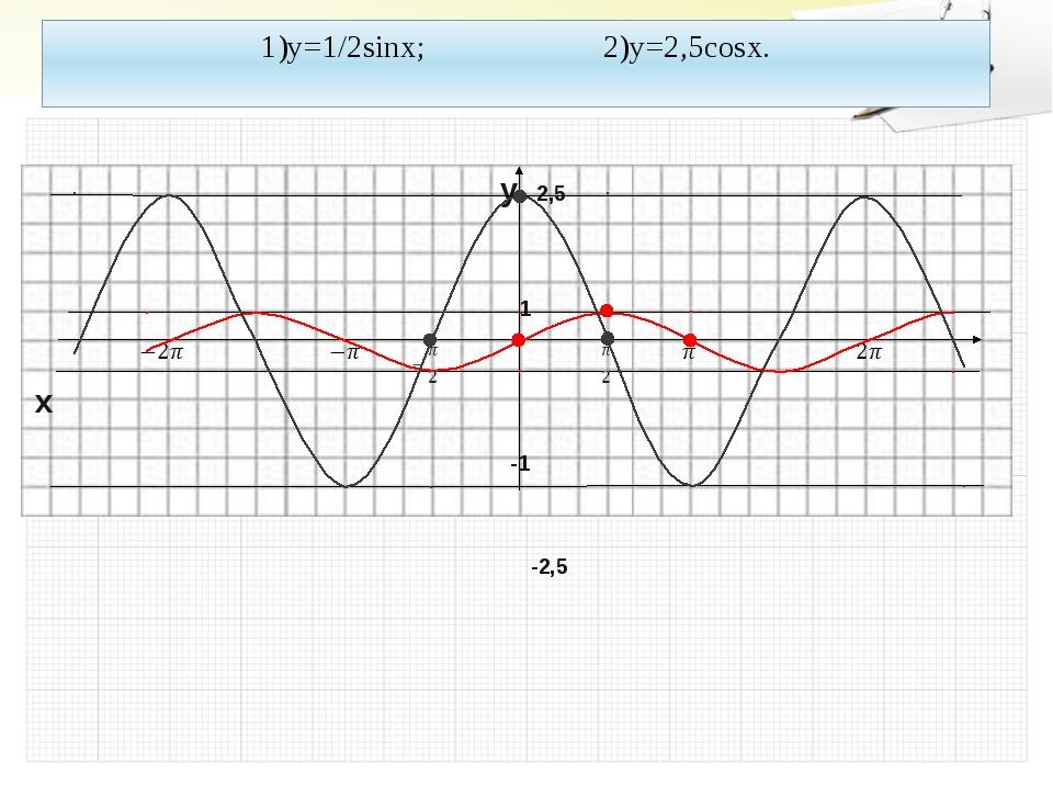 1)y=1/2sinx; 2)y=2,5cosx. y 2,5 1 x -1 -2,5