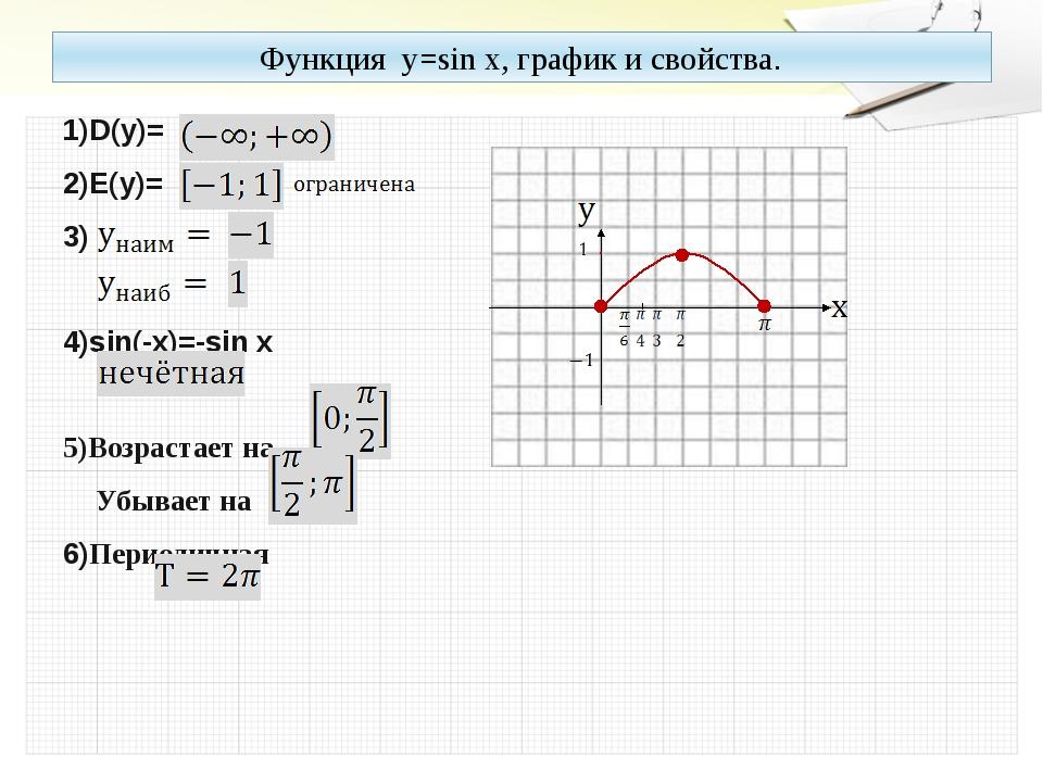 Функция y=sin x, график и свойства. 1)D(y)= 2)E(y)= 3) 4)sin(-x)=-sin x 5)Воз...