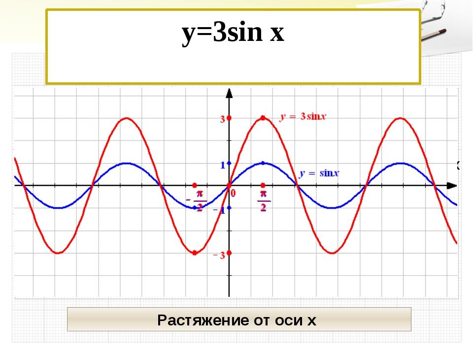y=3sin x Растяжение от оси х Х У