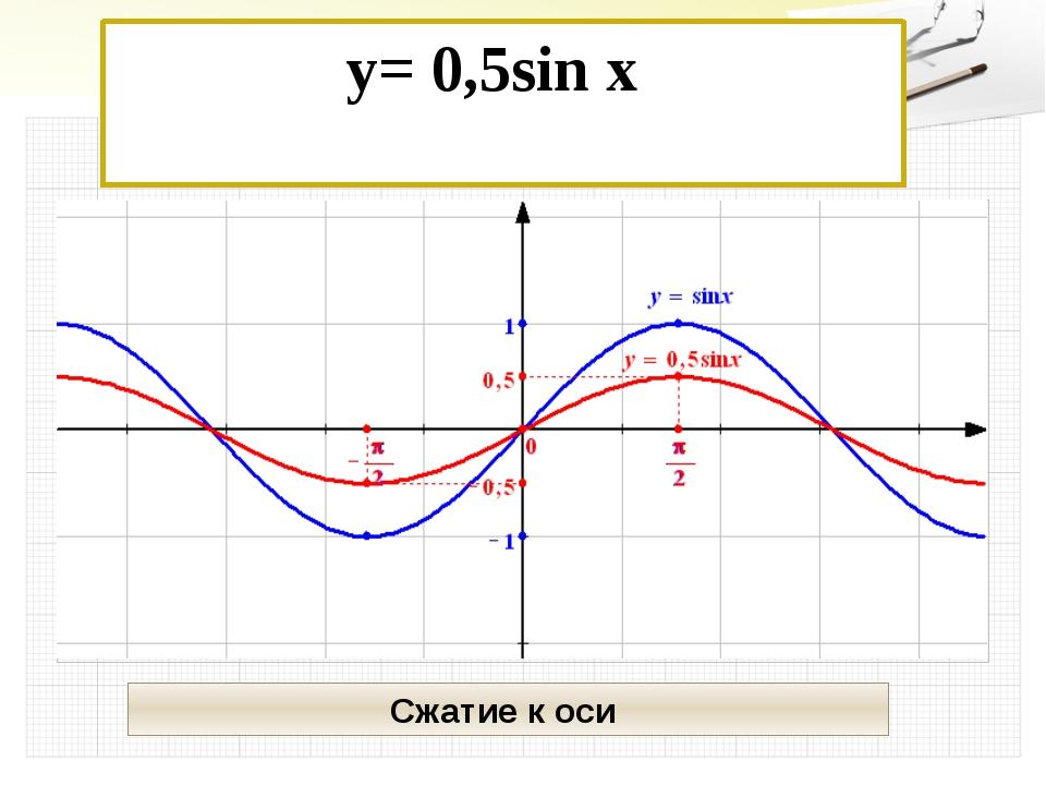 y= 0,5sin x  Сжатие к оси У Х