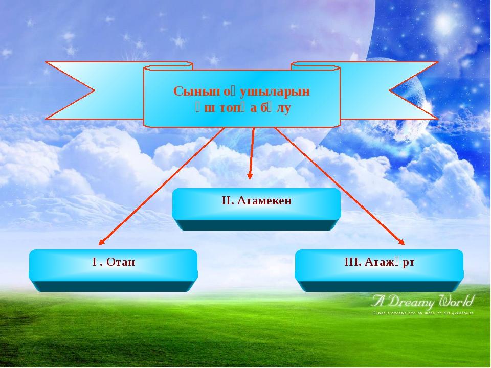 ІІ. Атамекен І . Отан ІІІ. Атажұрт Сынып оқушыларын үш топқа бөлу