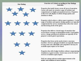 Star Rating Overview of Criteria according to Star Ratings Australia Propert