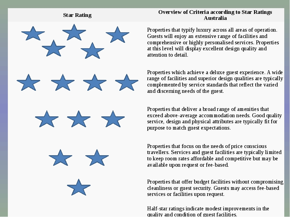 Star Rating Overview of Criteria according to Star Ratings Australia Propert...