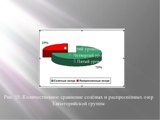 Рис. 15. Количественное сравнение солёных и распреснённых озер Евпаторийской...