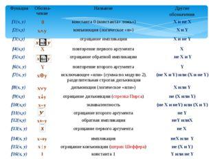 Функция Обозна-чение Название Другие обозначения f1(x, y) 0 константа0(конста