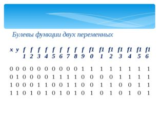 Булевы функции двух переменных x y f1 f2 f3 f4 f5 f6 f7 f8 f9 f10 f11 f12 f13
