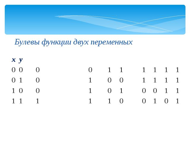 Булевы функции двух переменных x y 0 0 0 0 1 1 1 1 1 1 0 1 0 1 0 0 1 1 1 1 1...