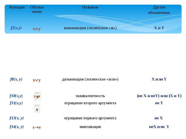Функция Обозна-чение Название Другие обозначения f2(x,y) xy конъюнкция (логи...