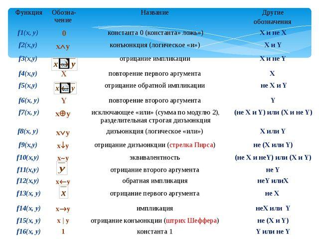 Функция Обозна-чение Название Другие обозначения f1(x, y) 0 константа0(конста...