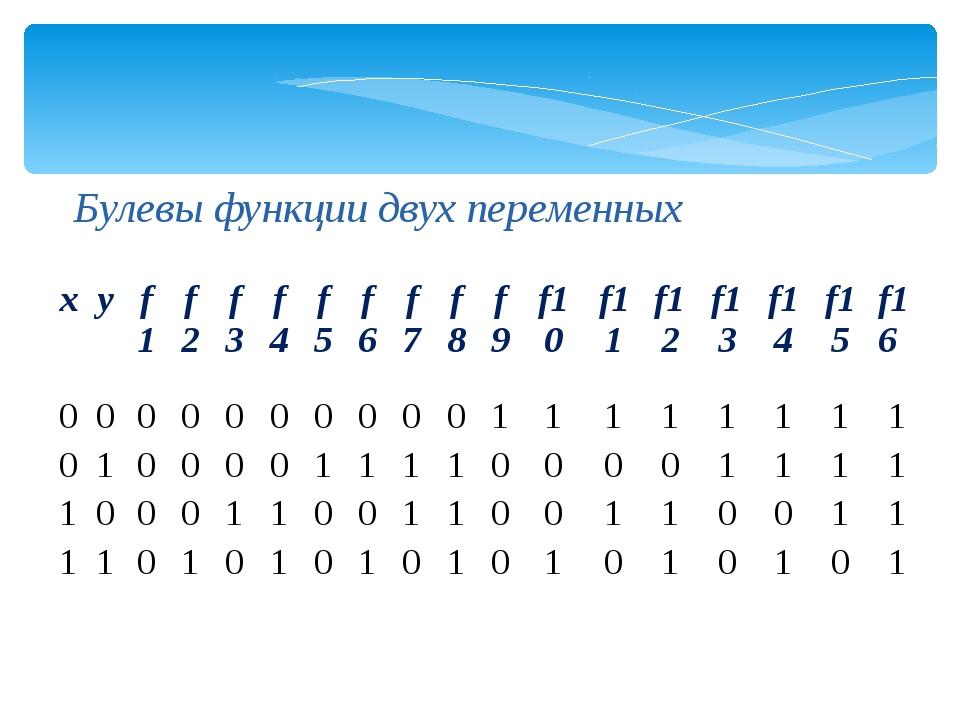 Булевы функции двух переменных x y f1 f2 f3 f4 f5 f6 f7 f8 f9 f10 f11 f12 f13...