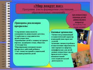 «Мир вокруг нас» Программа (часть формируемая участниками образовательных от