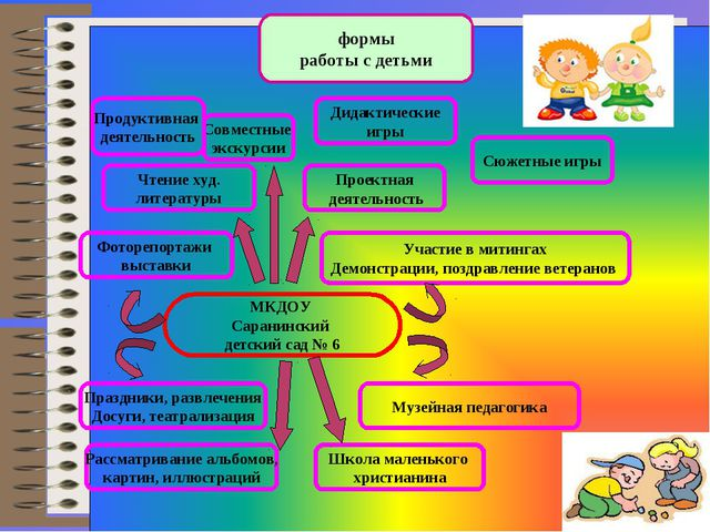 формы работы с детьми Проектная деятельность МКДОУ Саранинский детский сад №...